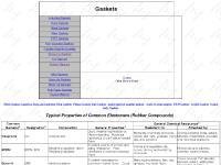 aspgaskets.com Cut Gaskets, gaskets, non-asbestos