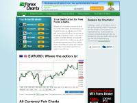 Free forex charts historical