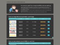 SMS Lån og andre online hurtig lån