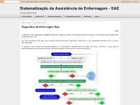 Interdependências da SAE, Referências, Autores, Diagnóstico de Enfermagem Real