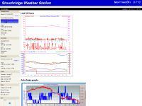 Stourbridge Weather Station